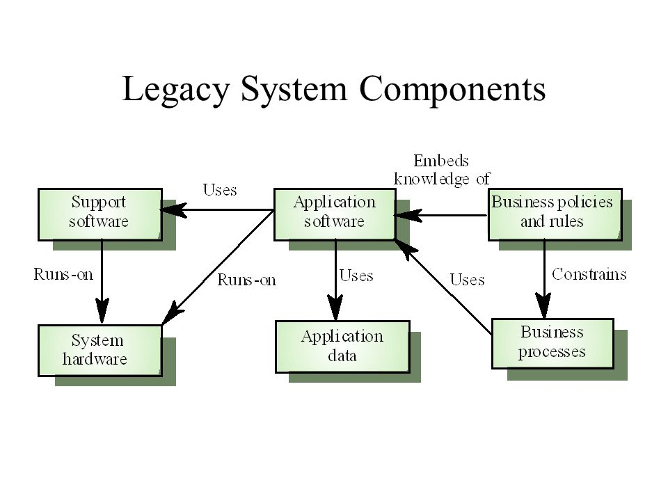 System Change In theory –it should be possible to replace one layer in a socio-technical system without making any changes to the other layers In practice –changing one layer introduces new facilities that must be used in higher level layers –changing the software may require hardware changes to maintain system performance –it may be impossible to maintain hardware interfaces because of the huge differences between mainframe and client-server architectures