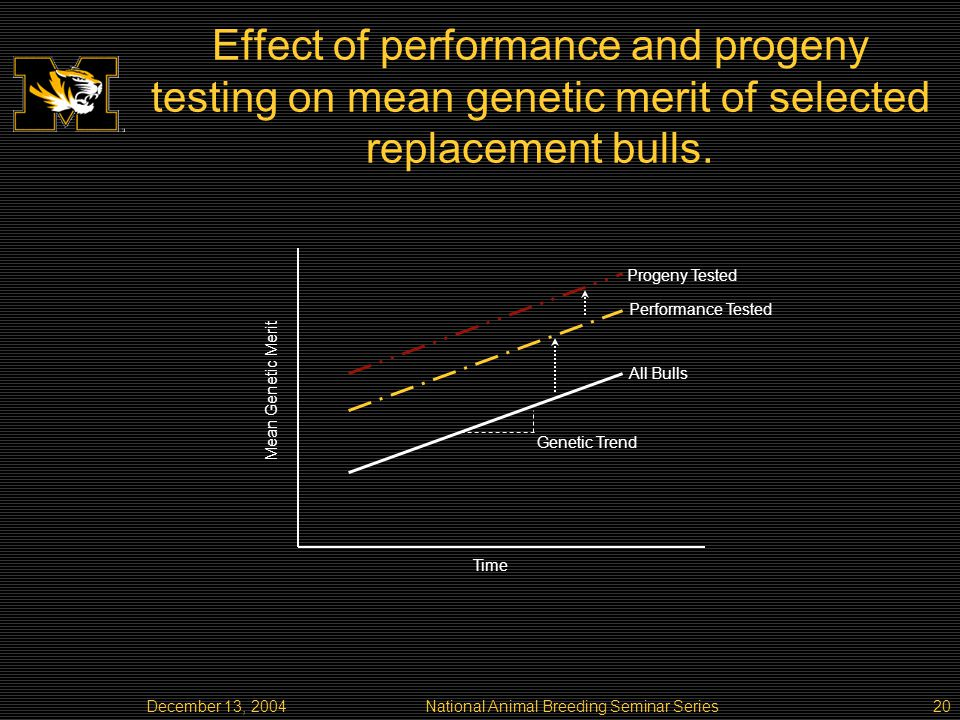 December 13, 2004National Animal Breeding Seminar Series20 Effect of performance and progeny testing on mean genetic merit of selected replacement bulls.