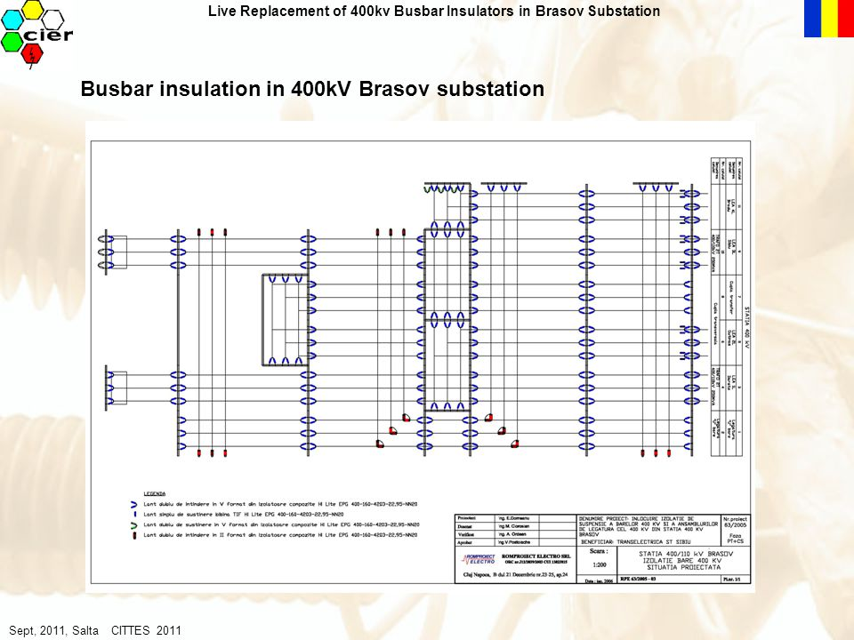 LW method justification By analyzing power readigs on each breezeway (night gap, morning peak, day gap, evening peak) for two calendar days (working day- Wendesday, resting day- Sunday) of each month (January-August 2005) on each 400kV bay, from Brasov substation, we had the following observations: - The transmission of active power usually works from the 400kV OHL Sibiu and Bradu to the 400kV OHL Gutinas and Darste - The transmission of reactive power usually works from the 400kV OHL Gutinas to Brasov to the other 400kV OHL Sibiu, Bradu and Dârste - One 250MVA 400/110kV transformer provides the power demand for 110kV consumers in Brasov substation, so any transformer (150MW) can be deenergised - The simultaneous deenergising of more 400kV OHL may influence the systems stability and should be approved by the National Dispatch Center (NDC).