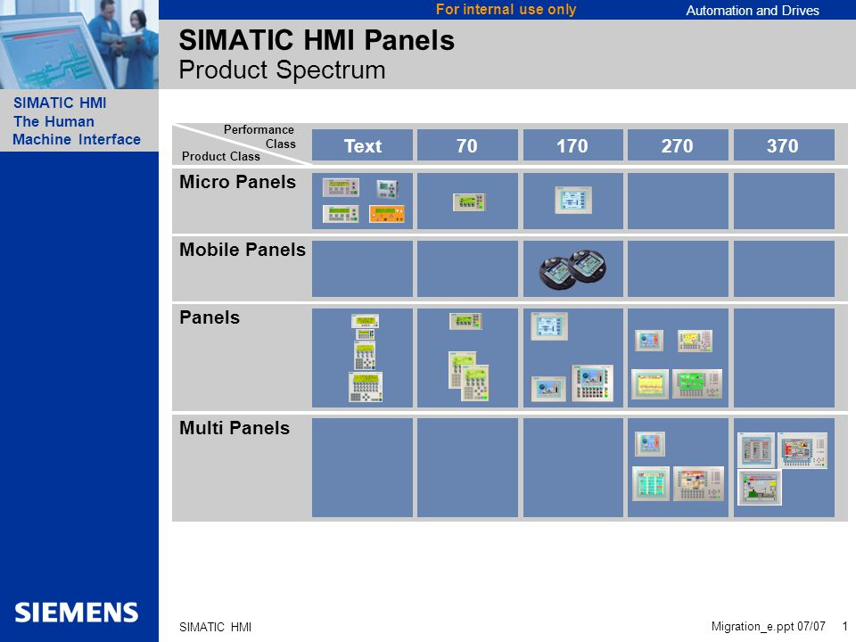 Automation and Drives SIMATIC HMI The Human Machine Interface Migration_e.ppt 07/07 1 For internal use only SIMATIC HMI Micro Panels SIMATIC HMI Panels Product Spectrum Panels Multi Panels Mobile Panels Product Class Performance Class Text70170270370