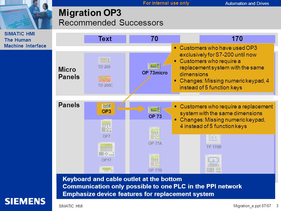 Automation and Drives SIMATIC HMI The Human Machine Interface Migration_e.ppt 07/07 3 For internal use only SIMATIC HMI Migration OP3 Recommended Succ