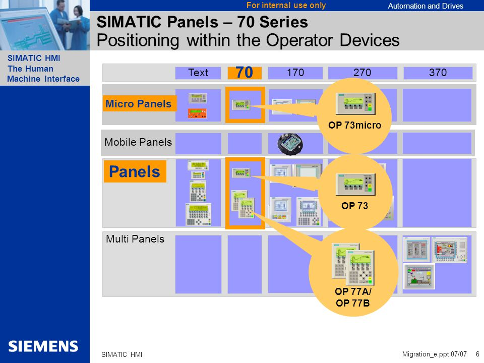 Automation and Drives SIMATIC HMI The Human Machine Interface Migration_e.ppt 07/07 6 For internal use only SIMATIC HMI Multi Panels Panels Mobile Panels Micro Panels 70 170270370Text SIMATIC Panels – 70 Series Positioning within the Operator Devices OP 77A/ OP 77B OP 73micro OP 73 Micro Panels