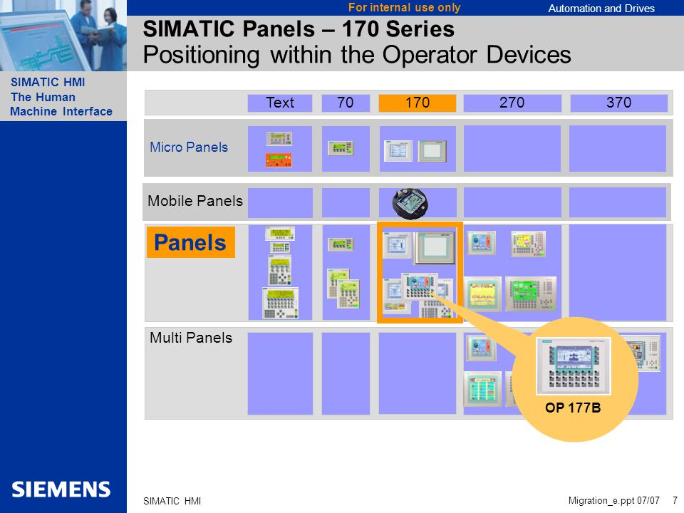 Automation and Drives SIMATIC HMI The Human Machine Interface Migration_e.ppt 07/07 7 For internal use only SIMATIC HMI Multi Panels Panels Mobile Panels Micro Panels 70 170270370Text SIMATIC Panels – 170 Series Positioning within the Operator Devices OP 177B