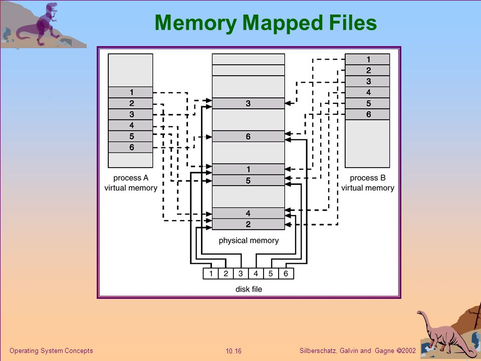 Silberschatz, Galvin and Gagne 2002 10.16 Operating System Concepts Memory Mapped Files
