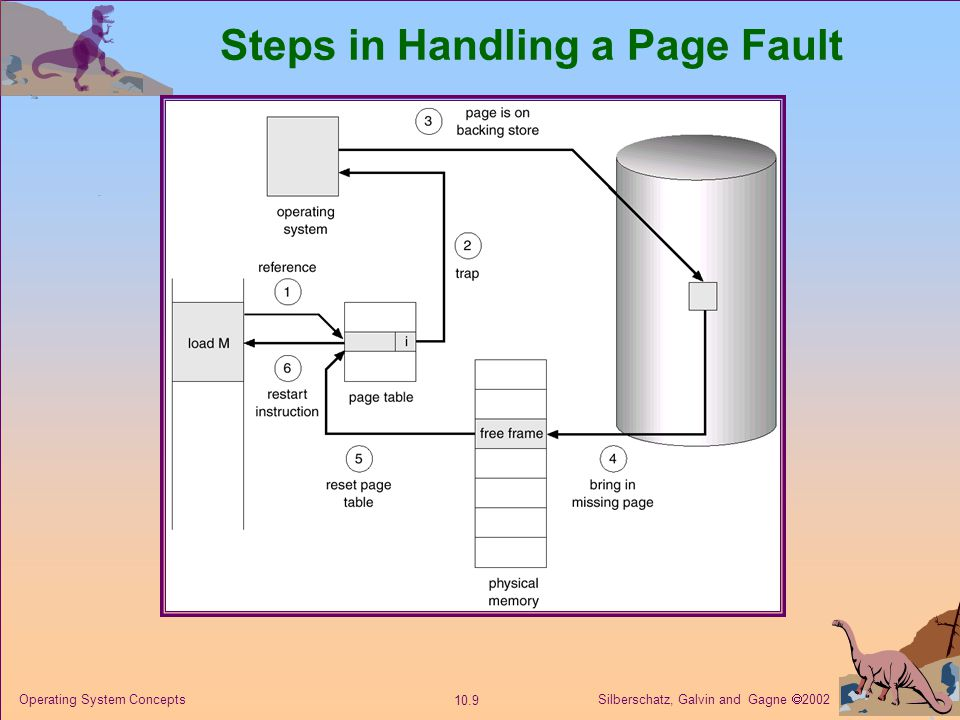 Silberschatz, Galvin and Gagne 2002 10.9 Operating System Concepts Steps in Handling a Page Fault