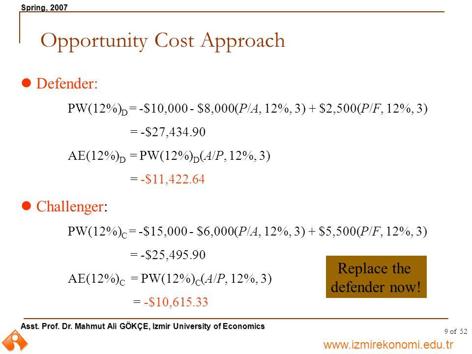 www.izmirekonomi.edu.tr Asst. Prof. Dr.