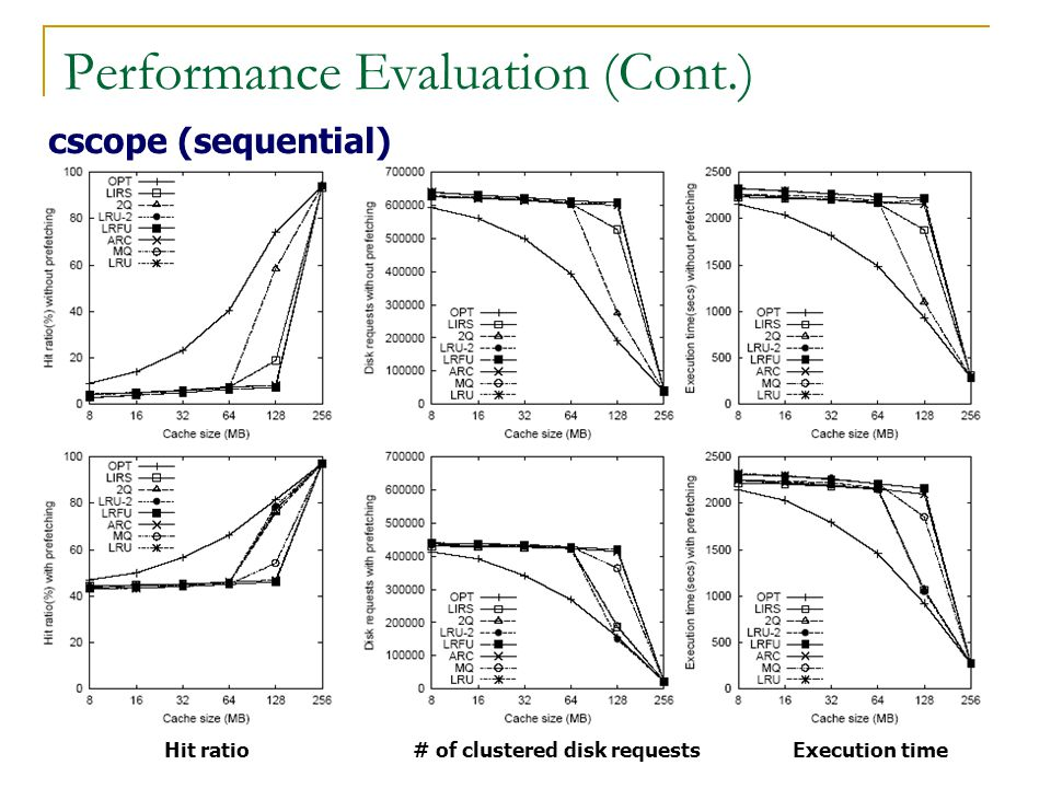 Performance Evaluation (Cont.) cscope (sequential) Hit ratio# of clustered disk requestsExecution time