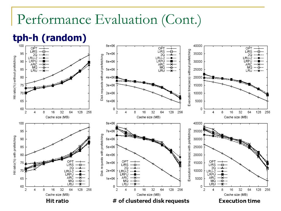 Performance Evaluation (Cont.) tph-h (random) Hit ratio# of clustered disk requestsExecution time