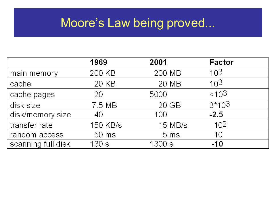 Moores Law being proved...