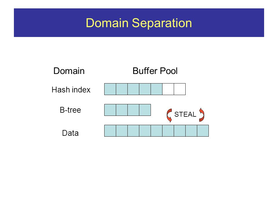 Domain Separation DomainBuffer Pool B-tree Data Hash index STEAL