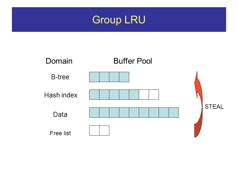 Group LRU DomainBuffer Pool B-tree Data Hash index STEAL Free list