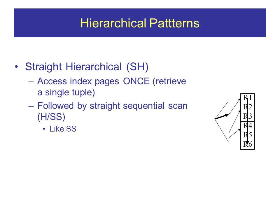 Hierarchical Pattterns Straight Hierarchical (SH) –Access index pages ONCE (retrieve a single tuple) –Followed by straight sequential scan (H/SS) Like SS R1 R2 R3 R4 R5 R6