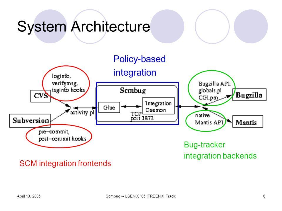 April 13, 2005Scmbug -- USENIX 05 (FREENIX Track)8 System Architecture SCM integration frontends Bug-tracker integration backends Policy-based integration