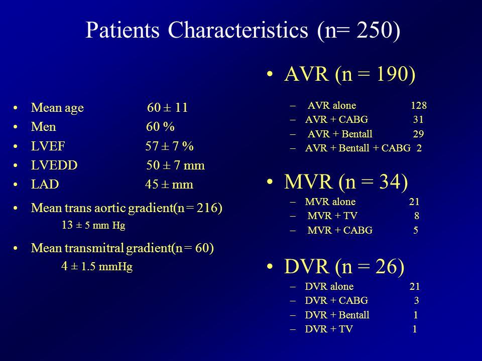 Mean age 60 ± 11 Men 60 % LVEF 57 ± 7 % LVEDD 50 ± 7 mm LAD 45 ± mm Mean trans aortic gradient(n = 216) 13 ± 5 mm Hg Mean transmitral gradient(n = 60) 4 ± 1.5 mmHg AVR (n = 190) – AVR alone 128 –AVR + CABG 31 – AVR + Bentall 29 –AVR + Bentall + CABG 2 MVR (n = 34) –MVR alone 21 – MVR + TV 8 – MVR + CABG 5 DVR (n = 26) –DVR alone 21 –DVR + CABG 3 –DVR + Bentall 1 –DVR + TV 1 Patients Characteristics (n= 250)
