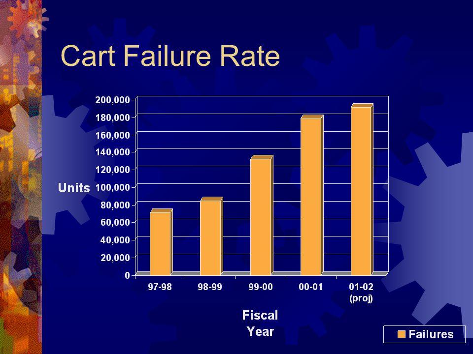 Cart Failure Rate