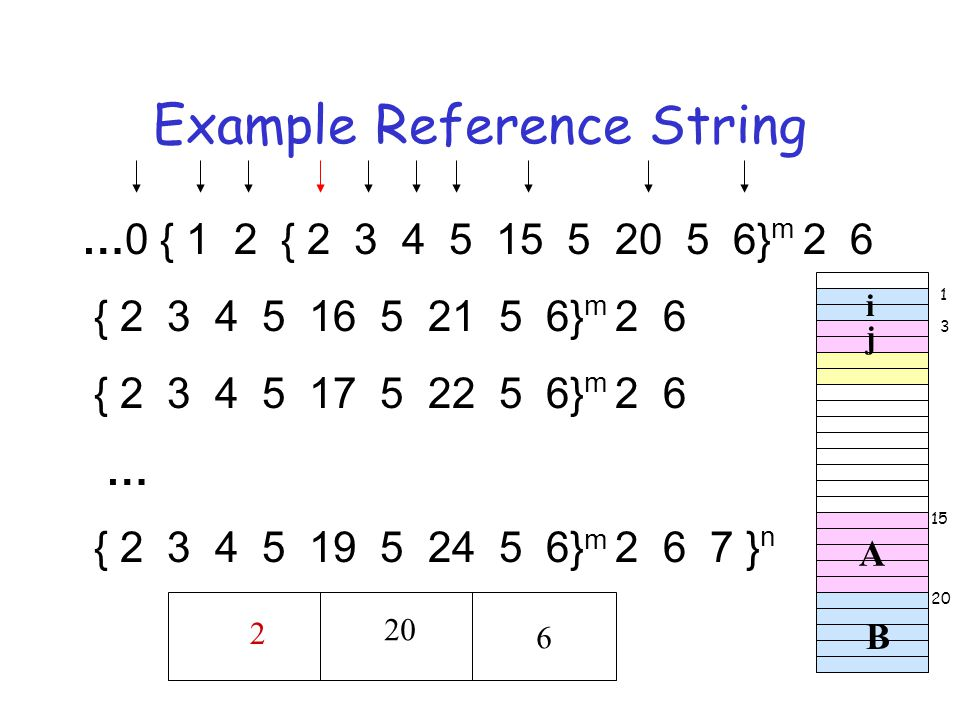 Example Reference String …0 { 1 2 { 2 3 4 5 15 5 20 5 6} m 2 6 { 2 3 4 5 16 5 21 5 6} m 2 6 { 2 3 4 5 17 5 22 5 6} m 2 6 … { 2 3 4 5 19 5 24 5 6} m 2 6 7 } n A B i j 012 34 5 1520 6 2 1 3 15 20