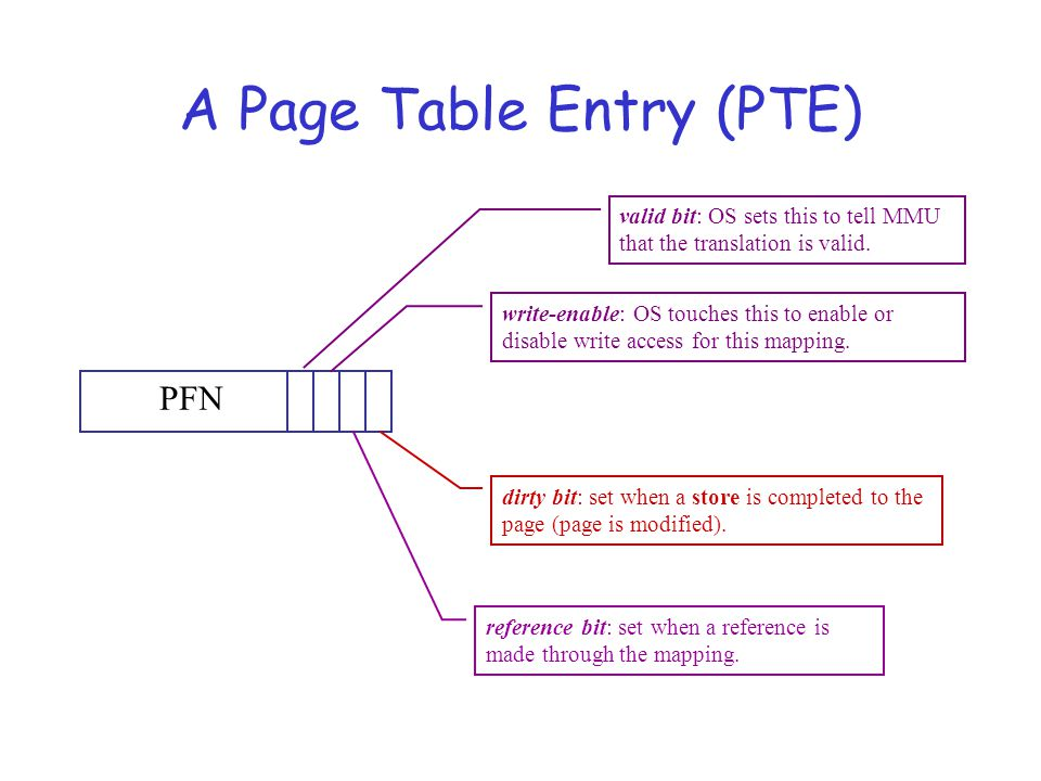A Page Table Entry (PTE) PFN valid bit: OS sets this to tell MMU that the translation is valid.
