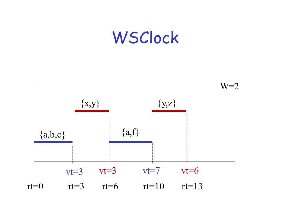 WSClock {a,b,c} {x,y} {a,f} {y,z} vt=3 vt=7vt=3vt=6 rt=3rt=6rt=10rt=13rt=0 W=2
