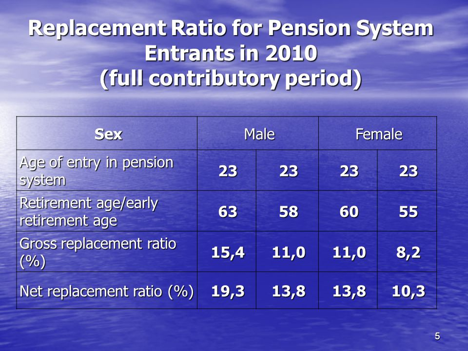 5 Replacement Ratio for Pension System Entrants in 2010 (full contributory period) SexMaleFemale Age of entry in pension system Retirement age/early retirement age Gross replacement ratio (%) 15,411,011,08,2 Net replacement ratio (%) 19,313,813,810,3