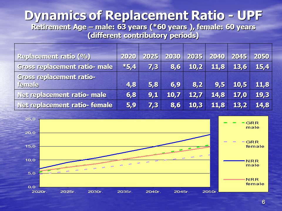 6 Dynamics of Replacement Ratio - UPF Retirement Age – male: 63 years (*60 years ), female: 60 years (different contributory periods) Replacement ratio (%) Gross replacement ratio- male *5,47,38,610,211,813,615,4 Gross replacement ratio- female 4,85,86,98,29,510,511,8 Net replacement ratio- male 6,89,110,712,714,817,019,3 Net replacement ratio- female 5,97,38,610,311,813,214,8