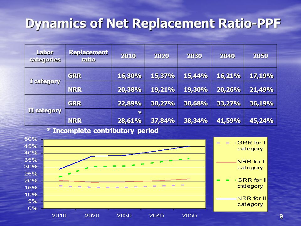 9 Dynamics of Net Replacement Ratio-PPF * Incomplete contributory period Labor categories Replacement ratio I category GRR16,30%15,37%15,44%16,21%17,19% NRR20,38%19,21%19,30%20,26%21,49% II category GRR22,89%30,27%30,68%33,27%36,19% NRR * 28,61% 37,84%38,34%41,59%45,24%