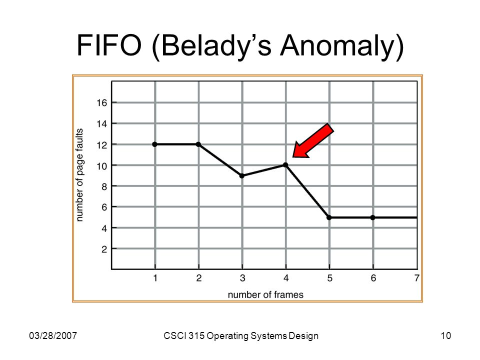 03/28/2007CSCI 315 Operating Systems Design10 FIFO (Beladys Anomaly)