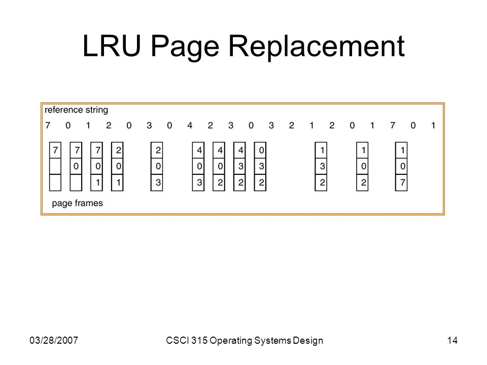 03/28/2007CSCI 315 Operating Systems Design14 LRU Page Replacement