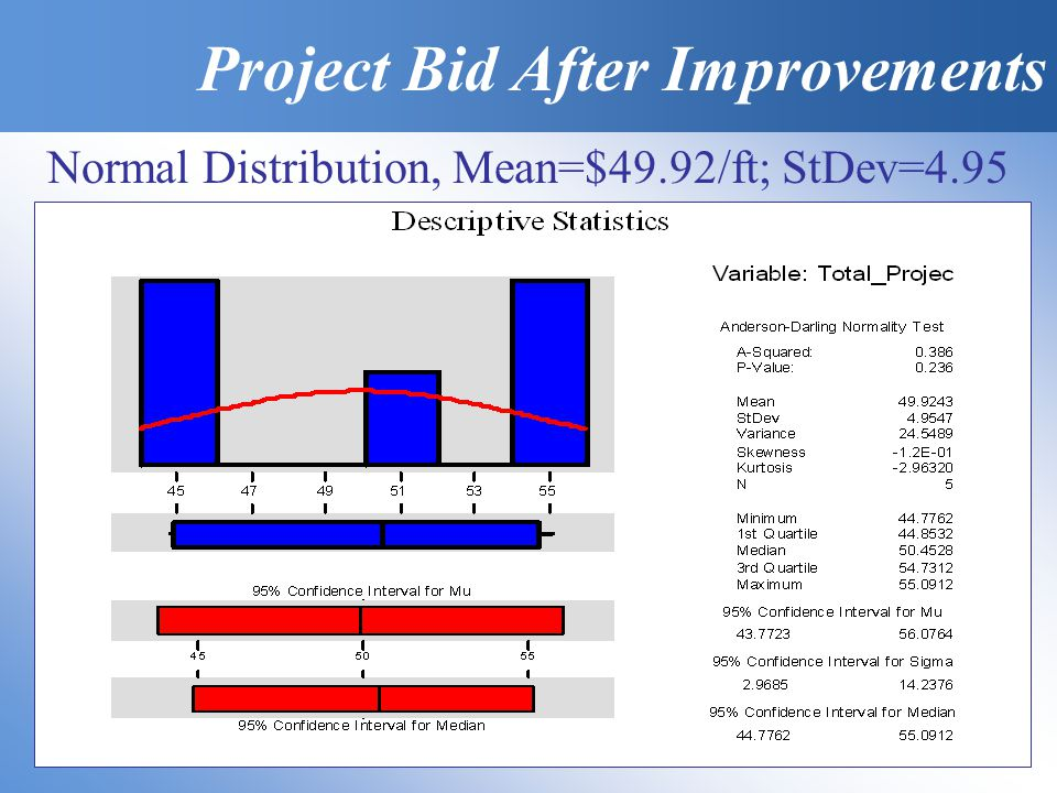 Normal Distribution, Mean=$49.92/ft; StDev=4.95 Project Bid After Improvements