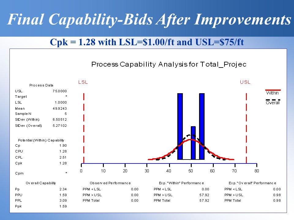 Cpk = 1.28 with LSL=$1.00/ft and USL=$75/ft Final Capability-Bids After Improvements