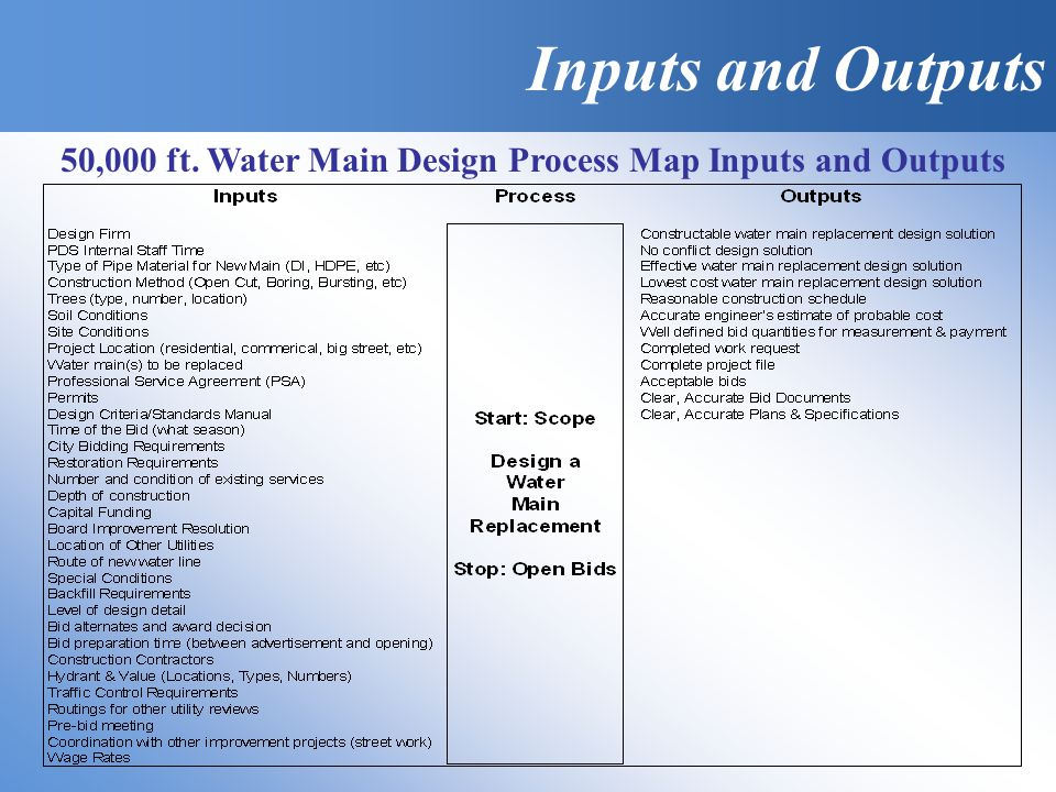 Inputs and Outputs 50,000 ft. Water Main Design Process Map Inputs and Outputs