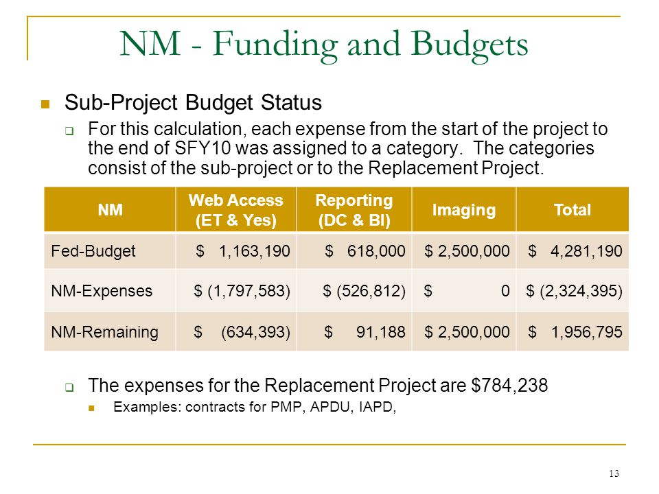 13 NM - Funding and Budgets Sub-Project Budget Status For this calculation, each expense from the start of the project to the end of SFY10 was assigned to a category.