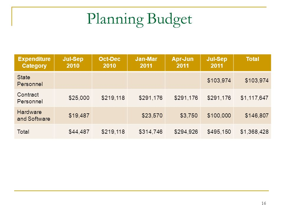 16 Planning Budget Expenditure Category Jul-Sep 2010 Oct-Dec 2010 Jan-Mar 2011 Apr-Jun 2011 Jul-Sep 2011 Total State Personnel $103,974 Contract Personnel $25,000$219,118$291,176 $1,117,647 Hardware and Software $19,487$23,570$3,750$100,000$146,807 Total$44,487$219,118$314,746$294,926$495,150$1,368,428