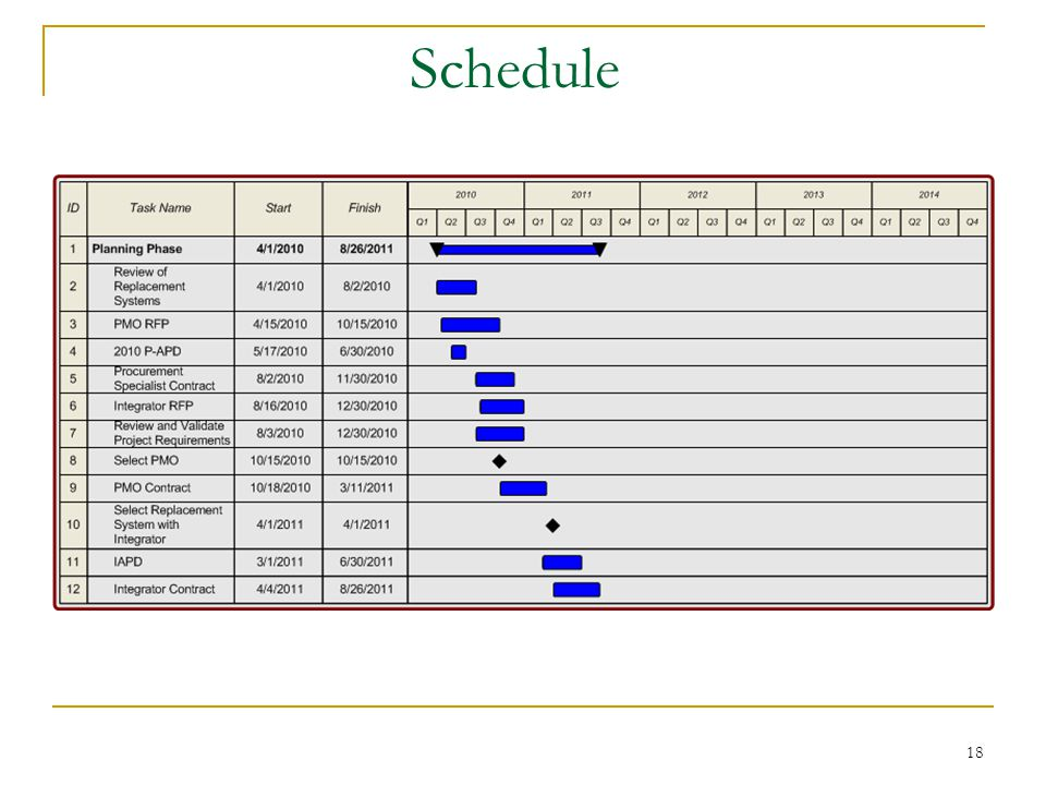 18 Schedule