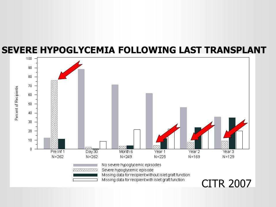 CITR 2007 SEVERE HYPOGLYCEMIA FOLLOWING LAST TRANSPLANT