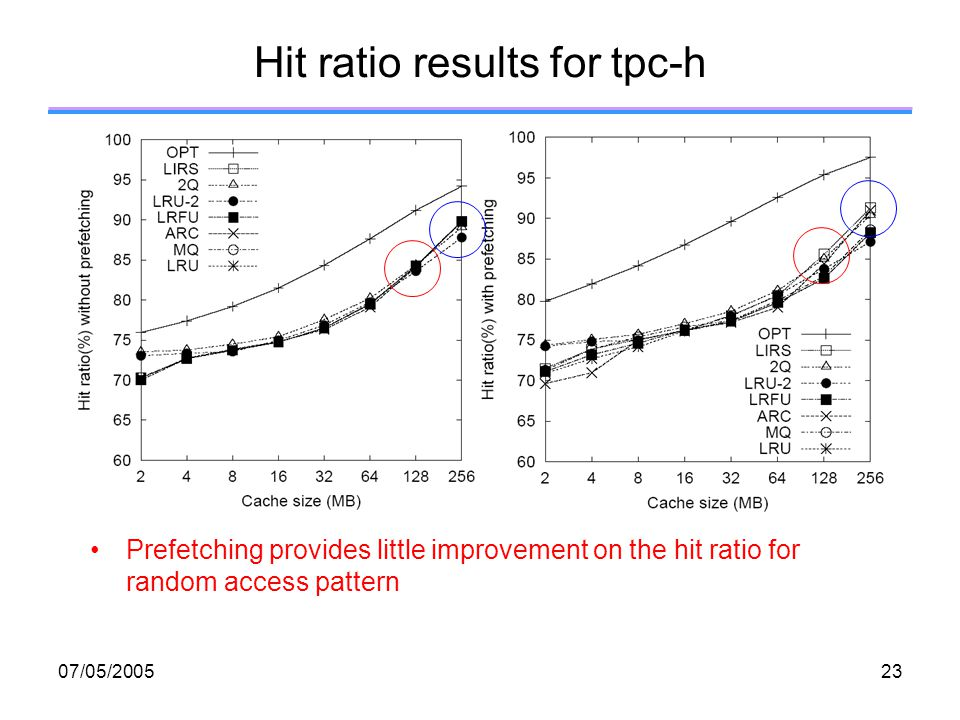 07/05/ Hit ratio results for tpc-h Prefetching provides little improvement on the hit ratio for random access pattern