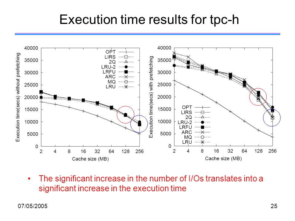 07/05/ Execution time results for tpc-h The significant increase in the number of I/Os translates into a significant increase in the execution time