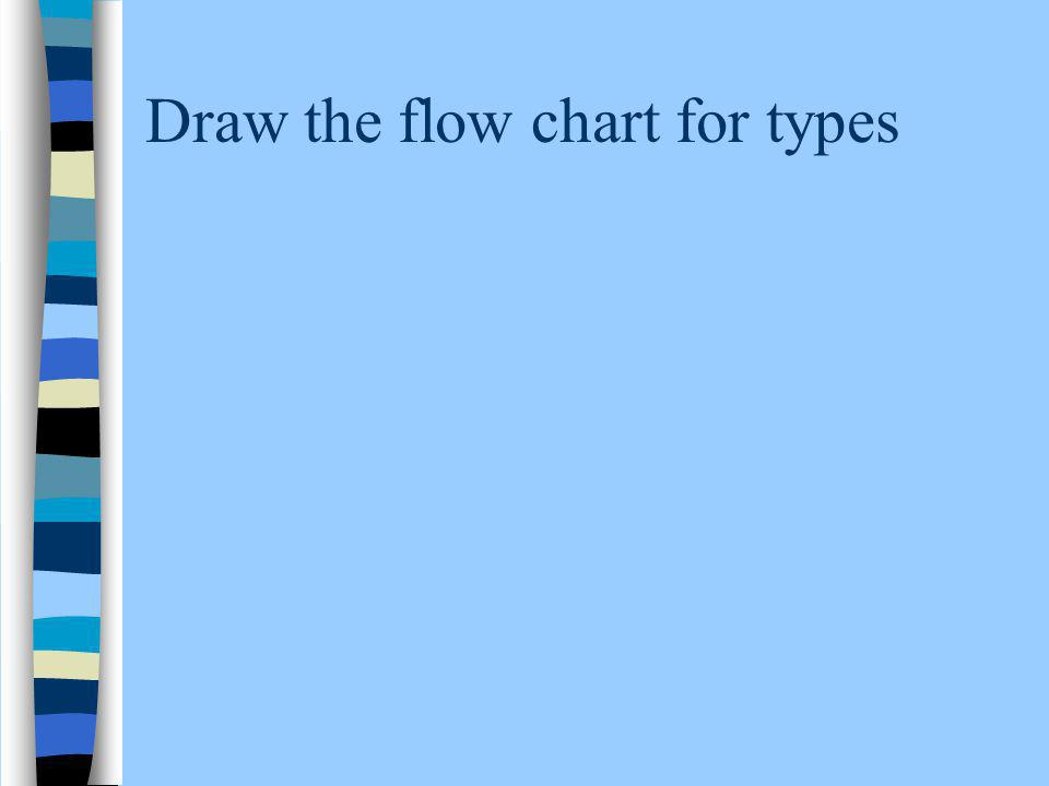 Draw the flow chart for types