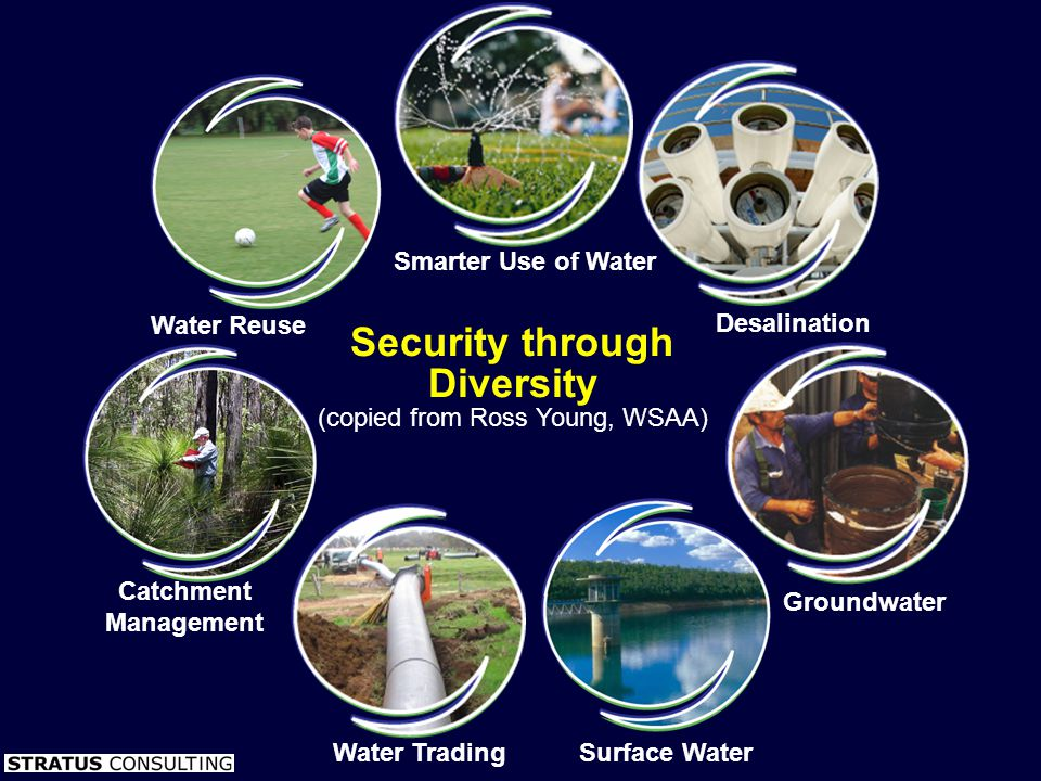 Smarter Use of Water Desalination Groundwater Surface Water Water Trading Catchment Management Water Reuse Security through Diversity (copied from Ros
