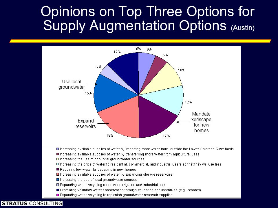 Opinions on Top Three Options for Supply Augmentation Options (Austin) Expand reservoirs Use local groundwater Mandate xeriscape for new homes