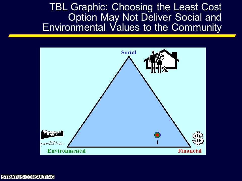 TBL Graphic: Choosing the Least Cost Option May Not Deliver Social and Environmental Values to the Community