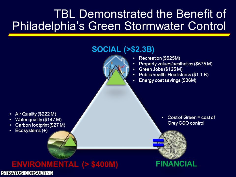 ENVIRONMENTAL (> $400M) SOCIAL (>$2.3B) FINANCIAL TBL Demonstrated the Benefit of Philadelphias Green Stormwater Control Recreation ($525M) Property v