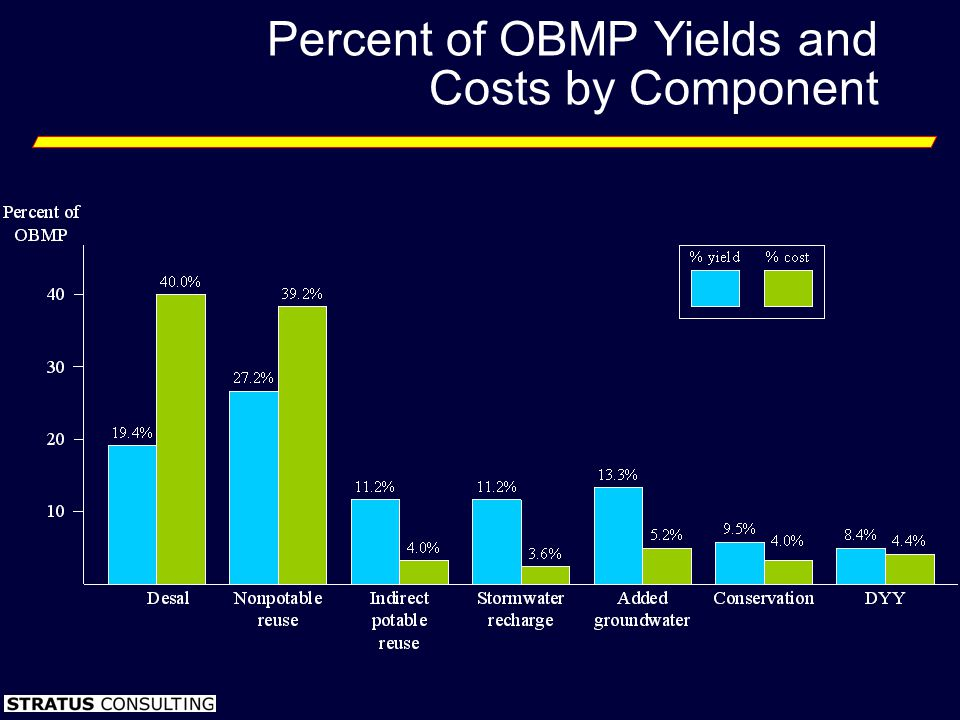 Percent of OBMP Yields and Costs by Component
