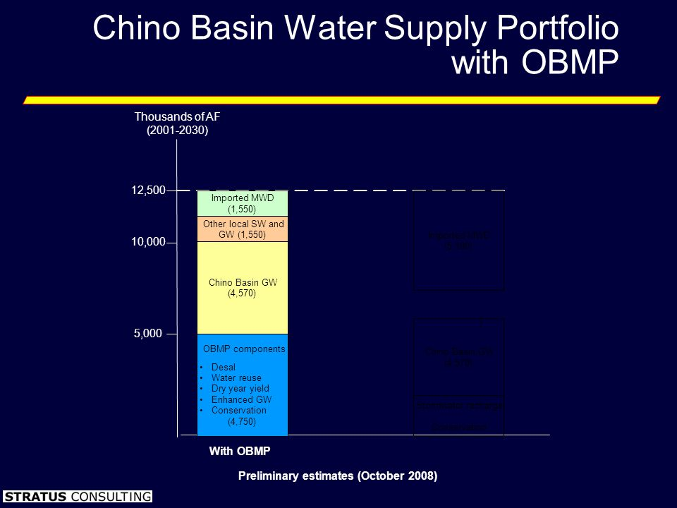 Chino Basin Water Supply Portfolio with OBMP Preliminary estimates (October 2008) Thousands of AF (2001-2030) 5,000 10,000 12,500 With OBMP Chino Basi