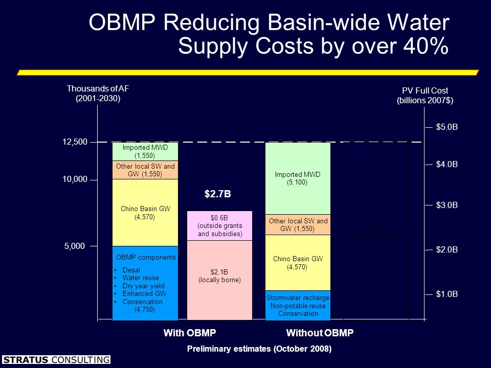 OBMP Reducing Basin-wide Water Supply Costs by over 40% Preliminary estimates (October 2008) Thousands of AF (2001-2030) 5,000 10,000 12,500 $1.0B $3.0B $4.0B $5.0B PV Full Cost (billions 2007$) With OBMPWithout OBMP $2.0B $2.7B $4.6B (all borne locally) Chino Basin GW (4,570) Other local SW and GW (1,550) Imported MWD (5,100) Stormwater recharge Non-potable reuse Conservation $2.1B (locally borne) $0.6B (outside grants and subsidies) OBMP components Desal Water reuse Dry year yield Enhanced GW Conservation (4,750) Chino Basin GW (4,570) Imported MWD (1,550) Other local SW and GW (1,550)