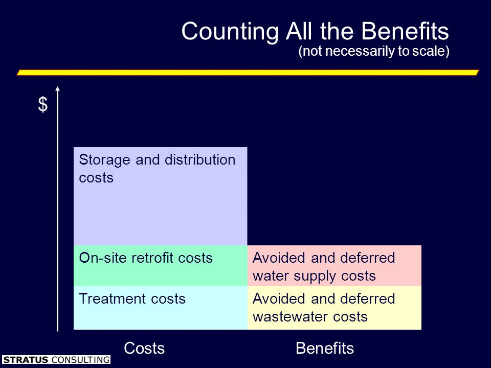 Counting All the Benefits (not necessarily to scale) Enhanced wetlands quality and habitat Improved in-stream flows and water quality Storage and dist