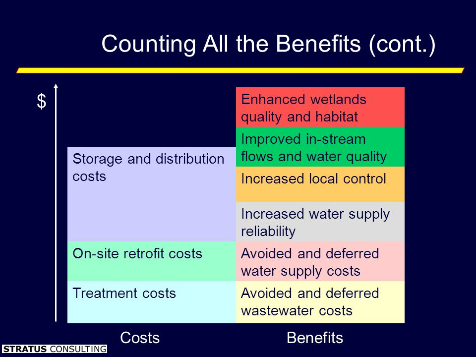Counting All the Benefits (cont.) CostsBenefits $ Enhanced wetlands quality and habitat Improved in-stream flows and water quality Storage and distribution costs Increased local control Increased water supply reliability On-site retrofit costsAvoided and deferred water supply costs Treatment costsAvoided and deferred wastewater costs