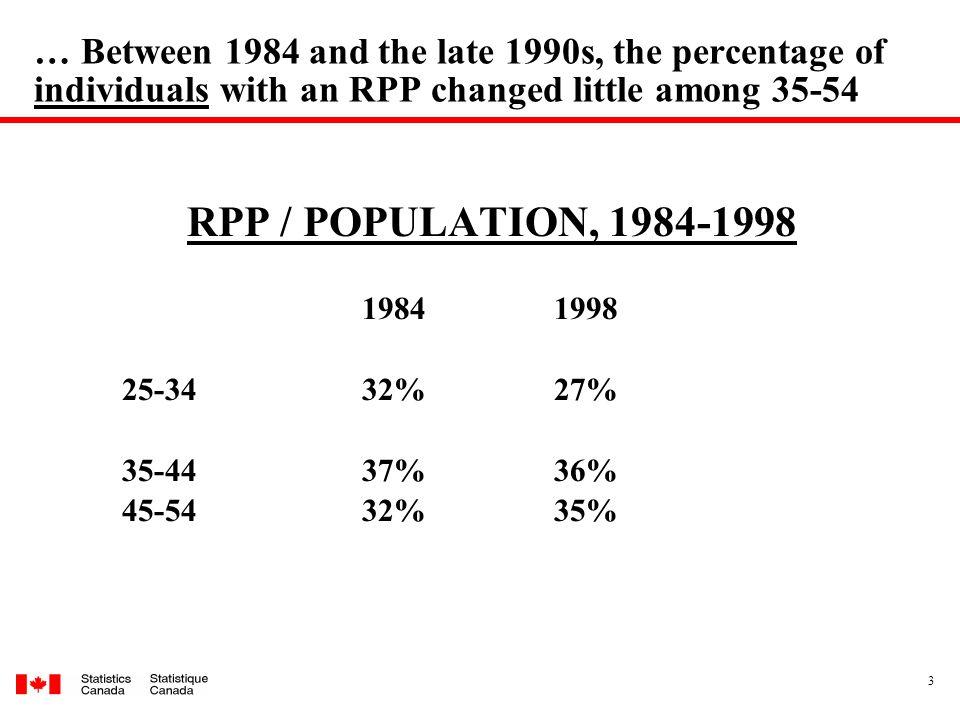 14 Data u Longitudinal administrative data set (LAD) u 20% sample of T1 tax filers u Linked across year, 1982 to 2005 (max.
