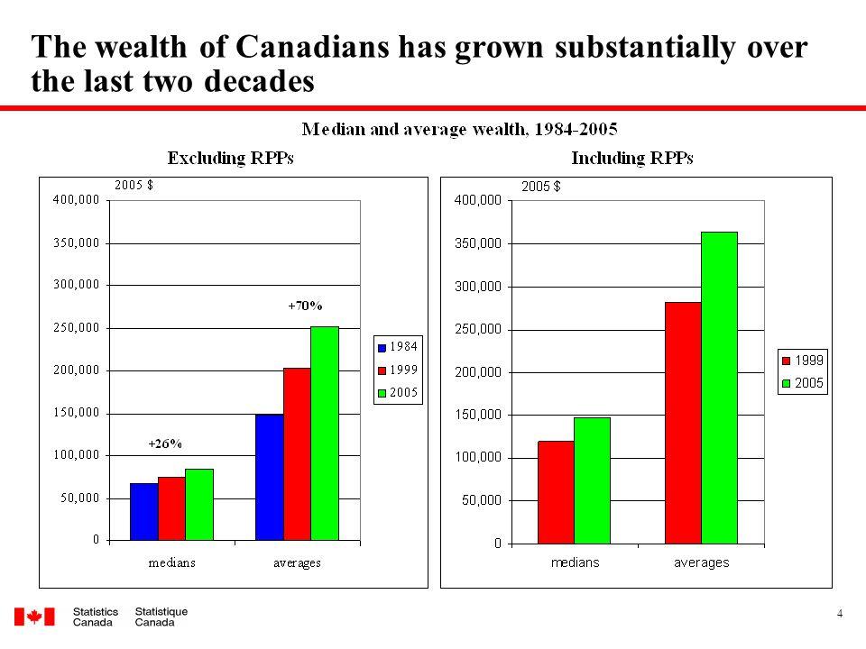 5 Median wealth grew sharply among 55+ but not so among 25-54