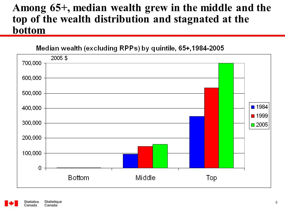 6 Among 65+, median wealth grew in the middle and the top of the wealth distribution and stagnated at the bottom