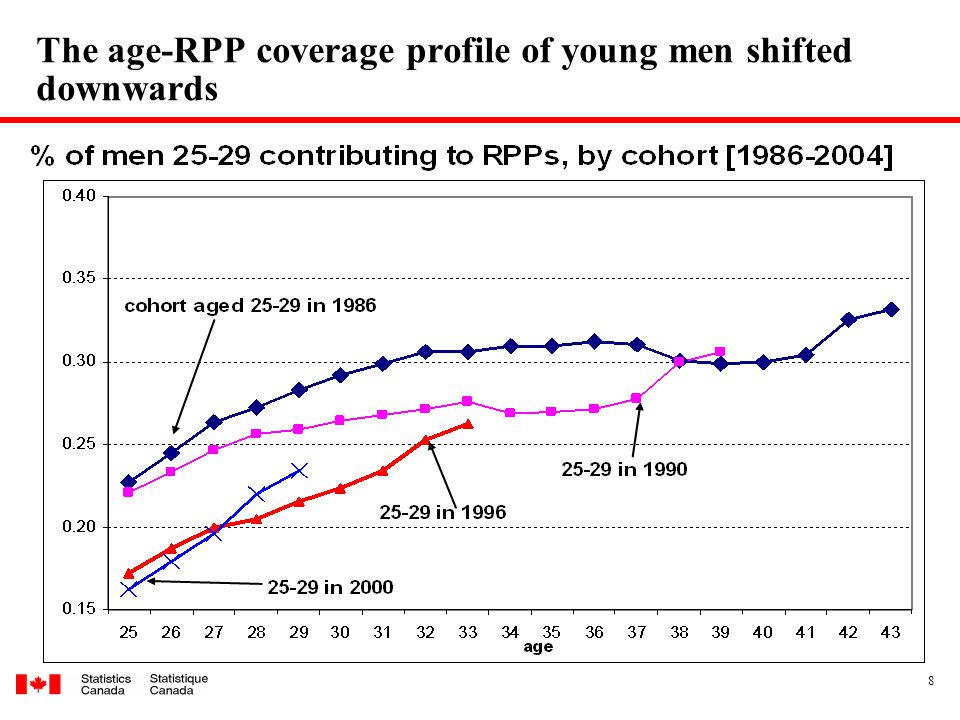 9 While young women also experienced a downward shift in their age- coverage profile, the coverage of cohorts entering the labour market in 1996 or 2000 converged to that of the 1986 cohort within a decade